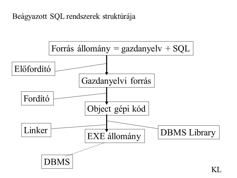 KL Beágyazott SQL rendszerek struktúrája Forrás állomány = gazdanyelv + SQL Gazdanyelvi forrás Előfordító Object gépi kód Fordító EXE állomány Linker