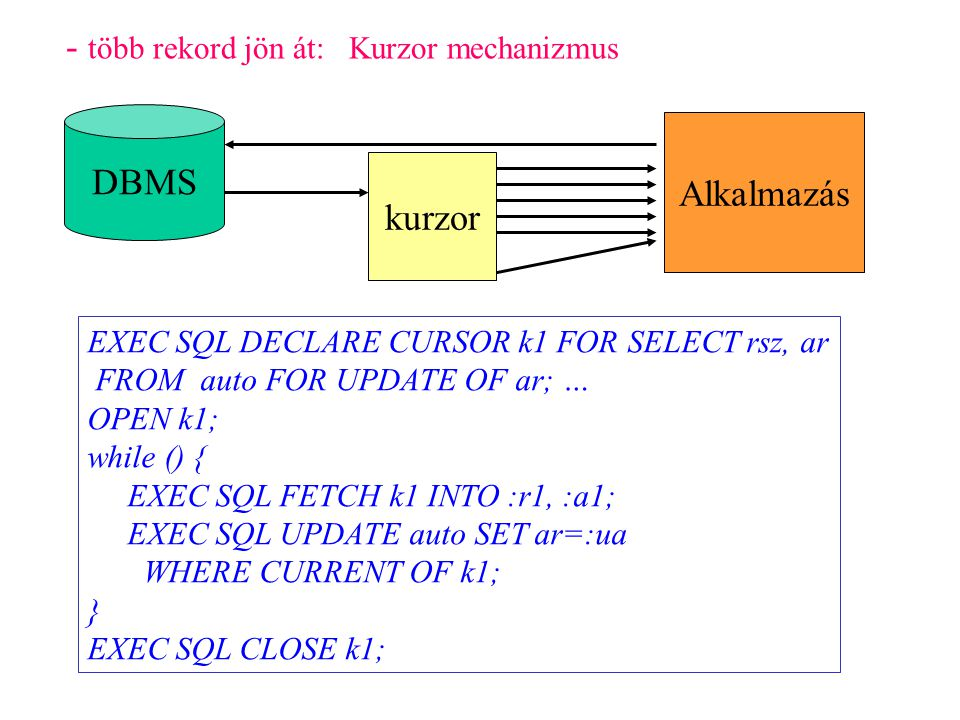 Közvetett hibakezelés WHENEVER hiba valasz; SQLERROR, NOT FOUND STOP, CONTINUE, GOTO c, DO fv indikátor változók : :r1:r2 WHENEVER NOT FOUND GOTO ki; while () { EXEC SQL FETCH k1 INTO :r1:e1, :a1; if (e1>0) printf ( rsz=%s ar=%d ,r1,a1); } ki: