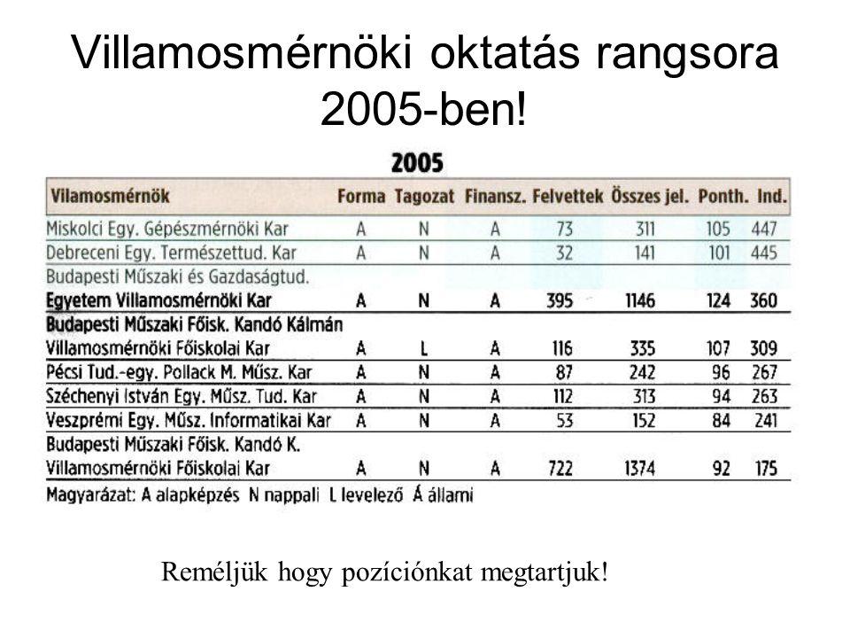 Villamosmérnöki oktatás rangsora 2005-ben! Reméljük hogy pozíciónkat megtartjuk!
