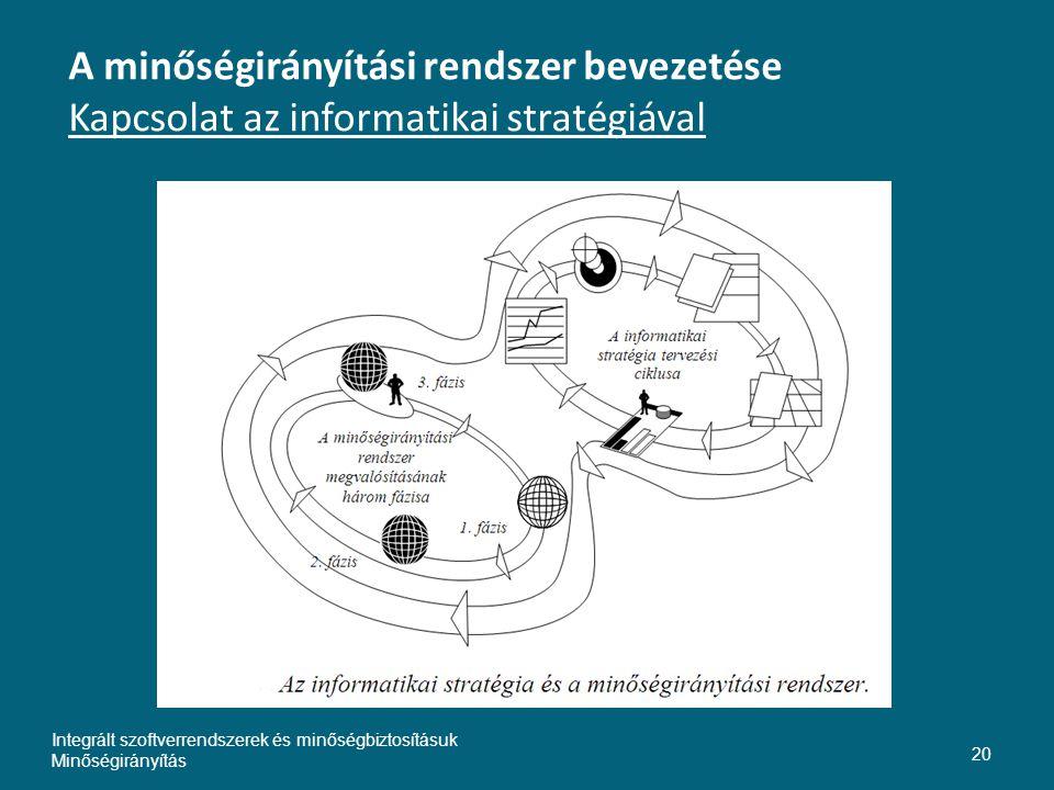 A minőségirányítási rendszer bevezetése Kapcsolat az informatikai stratégiával Integrált szoftverrendszerek és minőségbiztosításuk Minőségirányítás 20