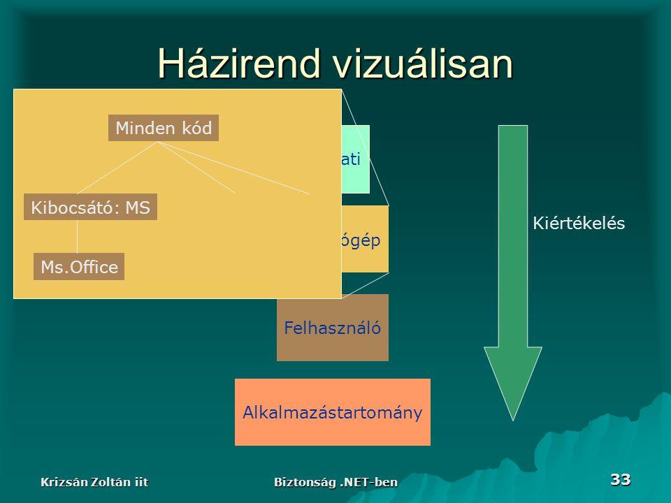 Krizsán Zoltán iit Biztonság.NET-ben 33 Házirend vizuálisan Vállalati Számítógép Felhasználó Alkalmazástartomány Kiértékelés Kibocsátó: MS Ms.Office Minden kód