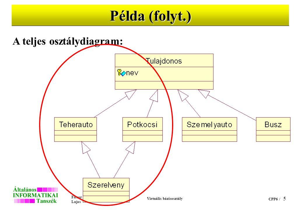Ficsor Lajos Virtuális bázisosztály CPP6 / 5 Példa (folyt.) A teljes osztálydiagram:
