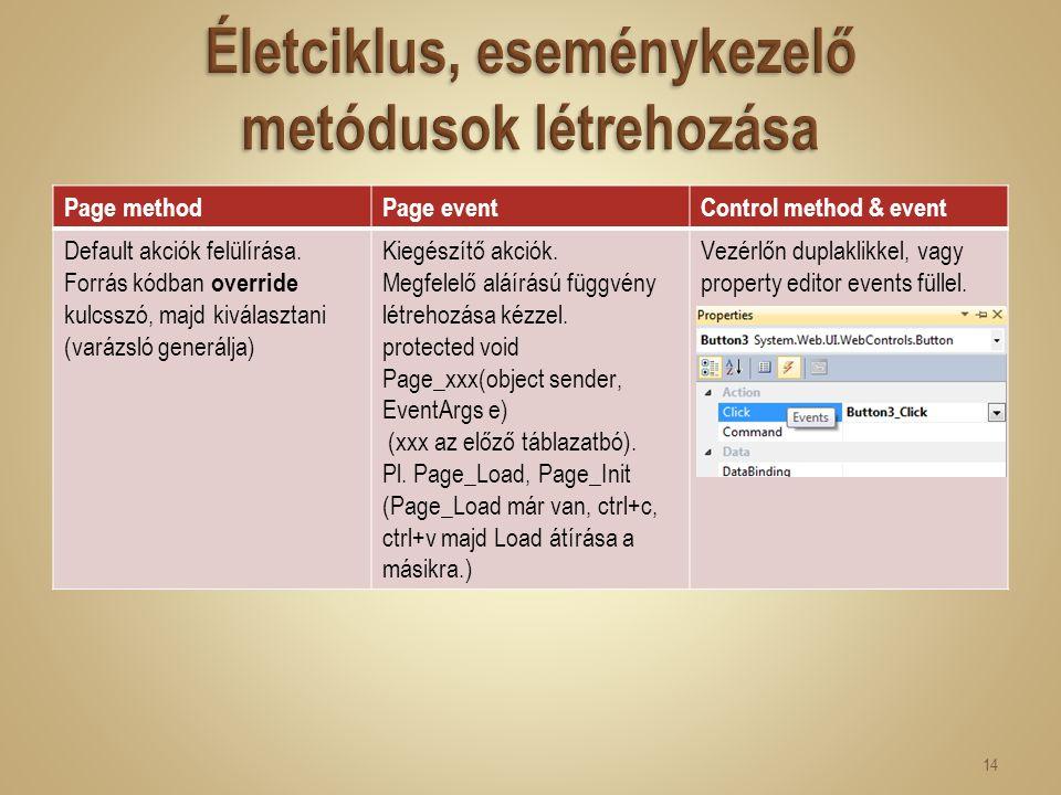 Page methodPage eventControl method & event Default akciók felülírása. Forrás kódban override kulcsszó, majd kiválasztani (varázsló generálja) Kiegész