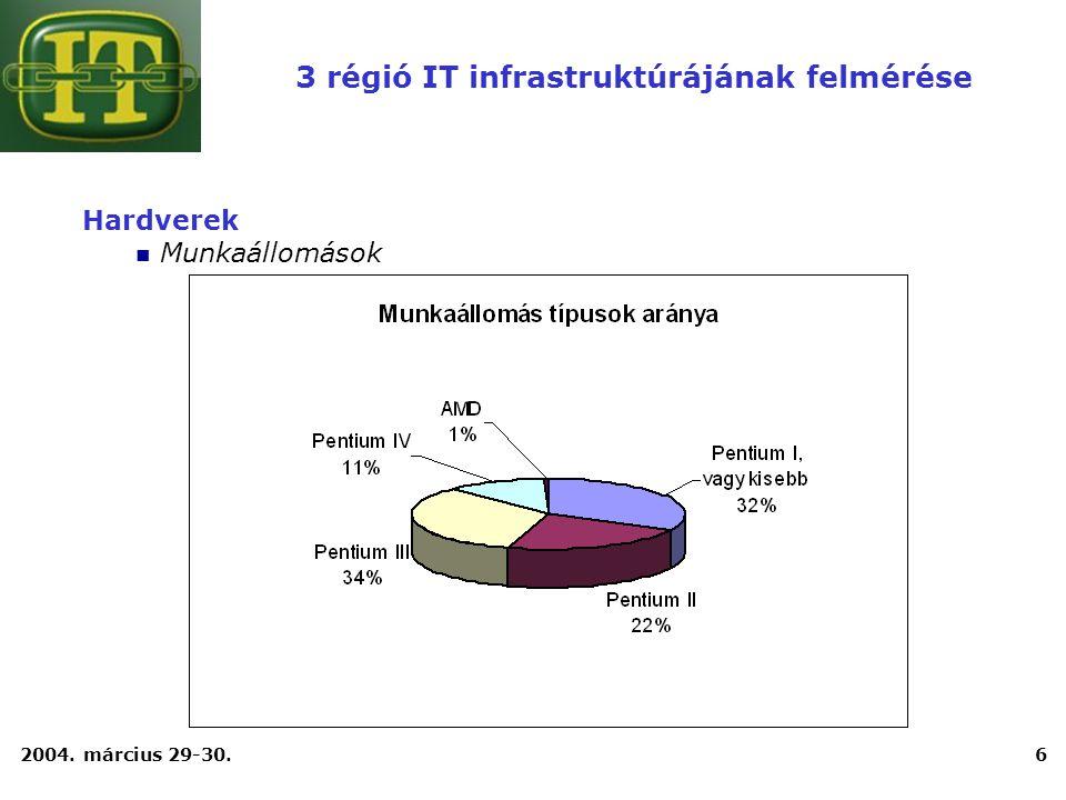 2004. március 29-30.6 Hardverek Munkaállomások 3 régió IT infrastruktúrájának felmérése