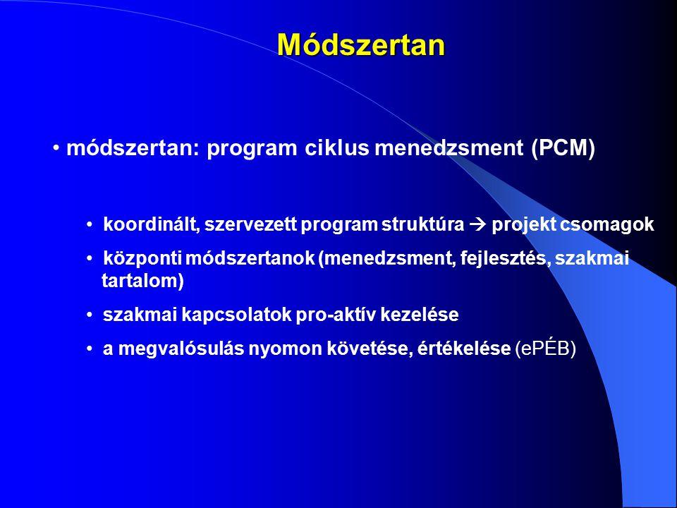 Módszertan módszertan: program ciklus menedzsment (PCM) koordinált, szervezett program struktúra  projekt csomagok központi módszertanok (menedzsment, fejlesztés, szakmai tartalom) szakmai kapcsolatok pro-aktív kezelése a megvalósulás nyomon követése, értékelése (ePÉB)