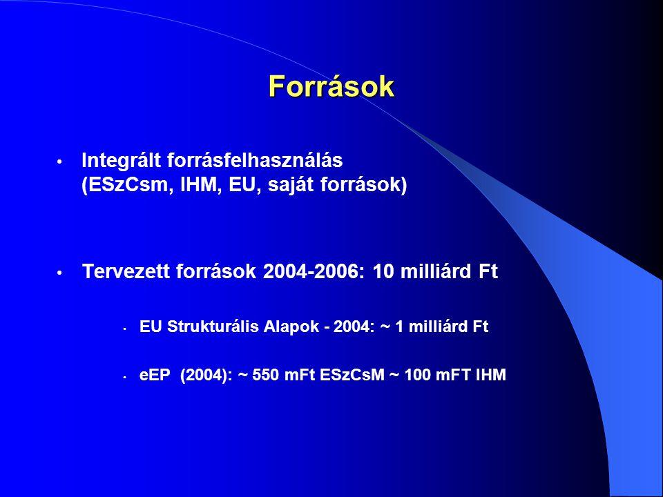 Források Integrált forrásfelhasználás (ESzCsm, IHM, EU, saját források) Tervezett források 2004-2006: 10 milliárd Ft EU Strukturális Alapok - 2004: ~ 1 milliárd Ft eEP (2004): ~ 550 mFt ESzCsM ~ 100 mFT IHM