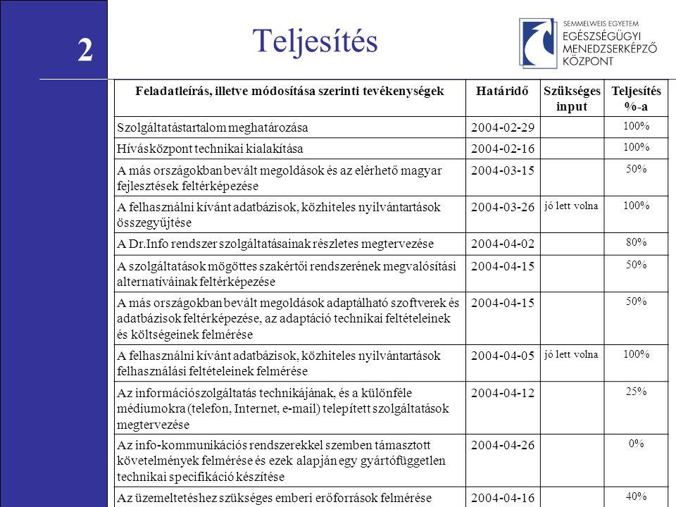 Teljesítés Feladatleírás, illetve módosítása szerinti tevékenységekHatáridőSzükséges input Teljesítés %-a Szolgáltatástartalom meghatározása2004-02-29 100% Hívásközpont technikai kialakítása2004-02-16 100% A más országokban bevált megoldások és az elérhető magyar fejlesztések feltérképezése 2004-03-15 50% A felhasználni kívánt adatbázisok, közhiteles nyilvántartások összegyűjtése 2004-03-26 jó lett volna100% A Dr.Info rendszer szolgáltatásainak részletes megtervezése2004-04-02 80% A szolgáltatások mögöttes szakértői rendszerének megvalósítási alternatíváinak feltérképezése 2004-04-15 50% A más országokban bevált megoldások adaptálható szoftverek és adatbázisok feltérképezése, az adaptáció technikai feltételeinek és költségeinek felmérése 2004-04-15 50% A felhasználni kívánt adatbázisok, közhiteles nyilvántartások felhasználási feltételeinek felmérése 2004-04-05 jó lett volna100% Az információszolgáltatás technikájának, és a különféle médiumokra (telefon, Internet, e-mail) telepített szolgáltatások megtervezése 2004-04-12 25% Az info-kommunikációs rendszerekkel szemben támasztott követelmények felmérése és ezek alapján egy gyártófüggetlen technikai specifikáció készítése 2004-04-26 0% Az üzemeltetéshez szükséges emberi erőforrások felmérése2004-04-16 40% 2