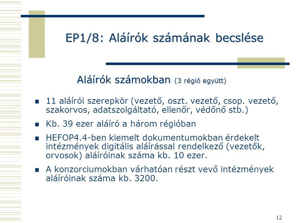 12 EP1/8: Aláírók számának becslése 11 aláírói szerepkör (vezető, oszt. vezető, csop. vezető, szakorvos, adatszolgáltató, ellenőr, védőnő stb.) Kb. 39