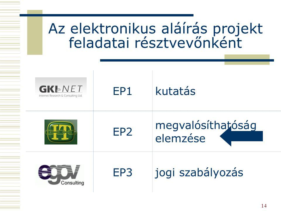 14 EP1kutatás EP2 megvalósíthatóság elemzése EP3jogi szabályozás Az elektronikus aláírás projekt feladatai résztvevőnként