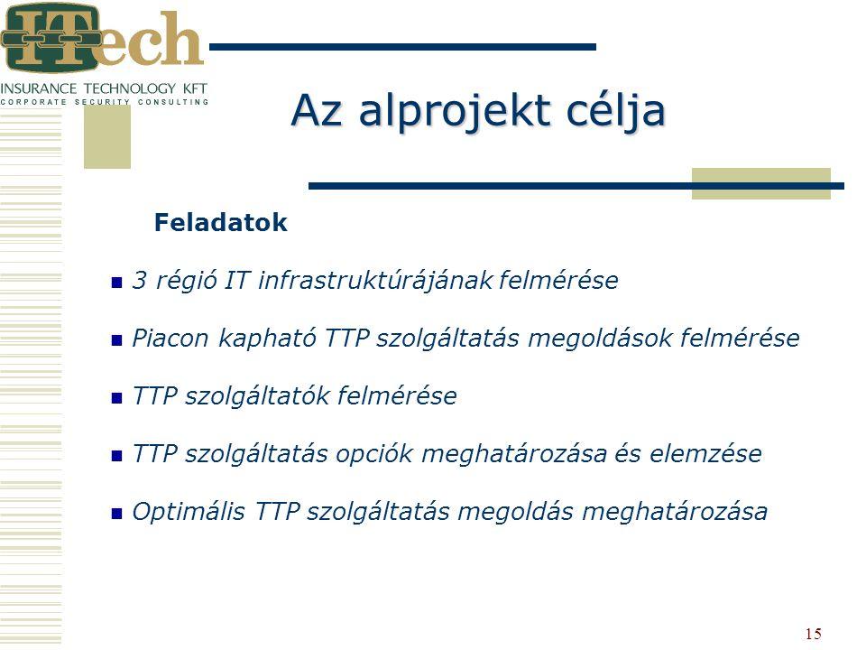 15 Feladatok 3 régió IT infrastruktúrájának felmérése Piacon kapható TTP szolgáltatás megoldások felmérése TTP szolgáltatók felmérése TTP szolgáltatás