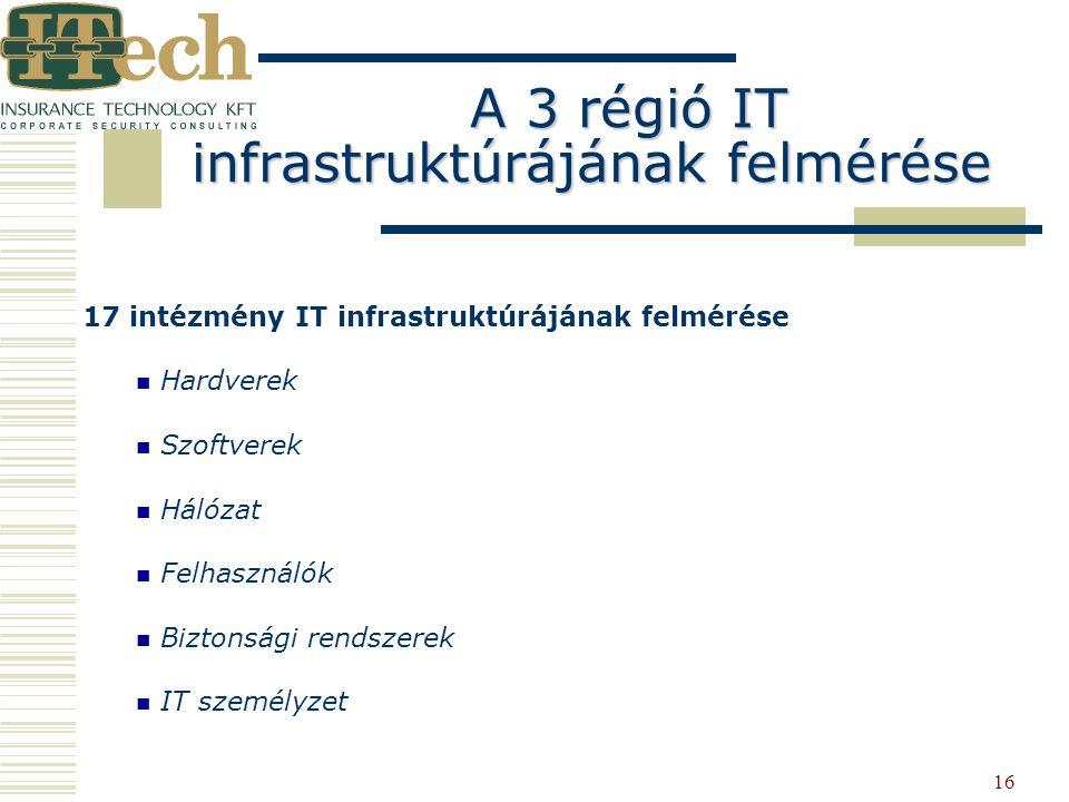 16 17 intézmény IT infrastruktúrájának felmérése Hardverek Szoftverek Hálózat Felhasználók Biztonsági rendszerek IT személyzet A 3 régió IT infrastruk