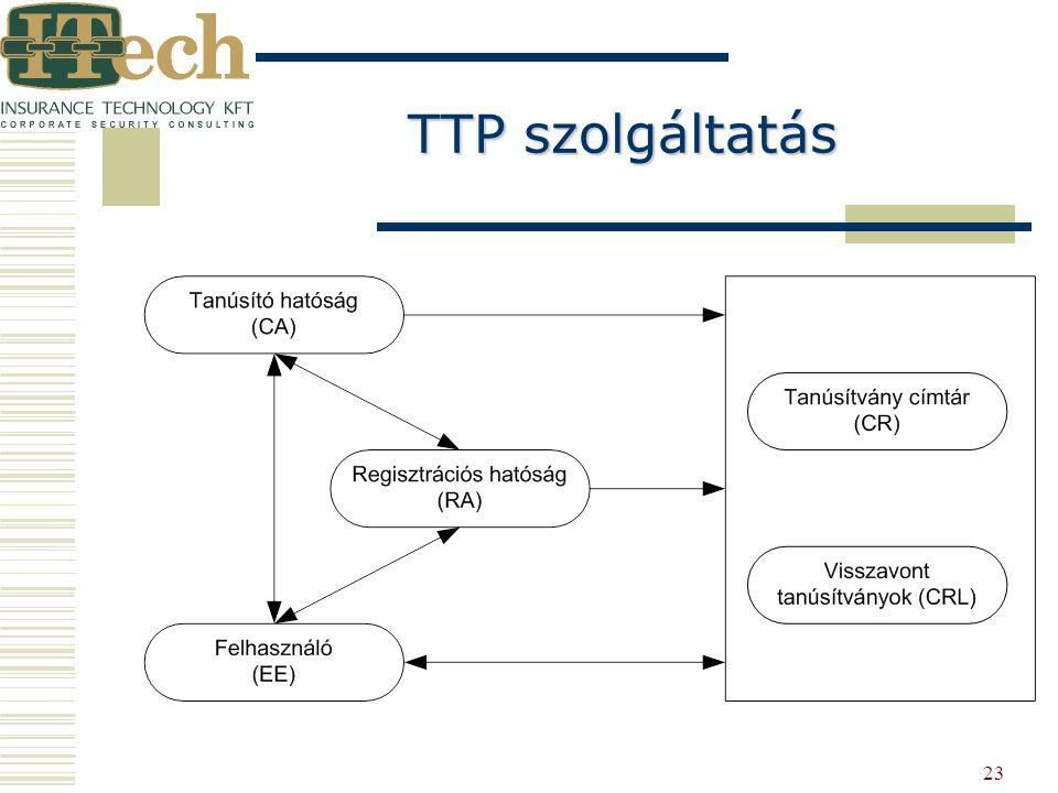 23 TTP szolgáltatás TTP szolgáltatás