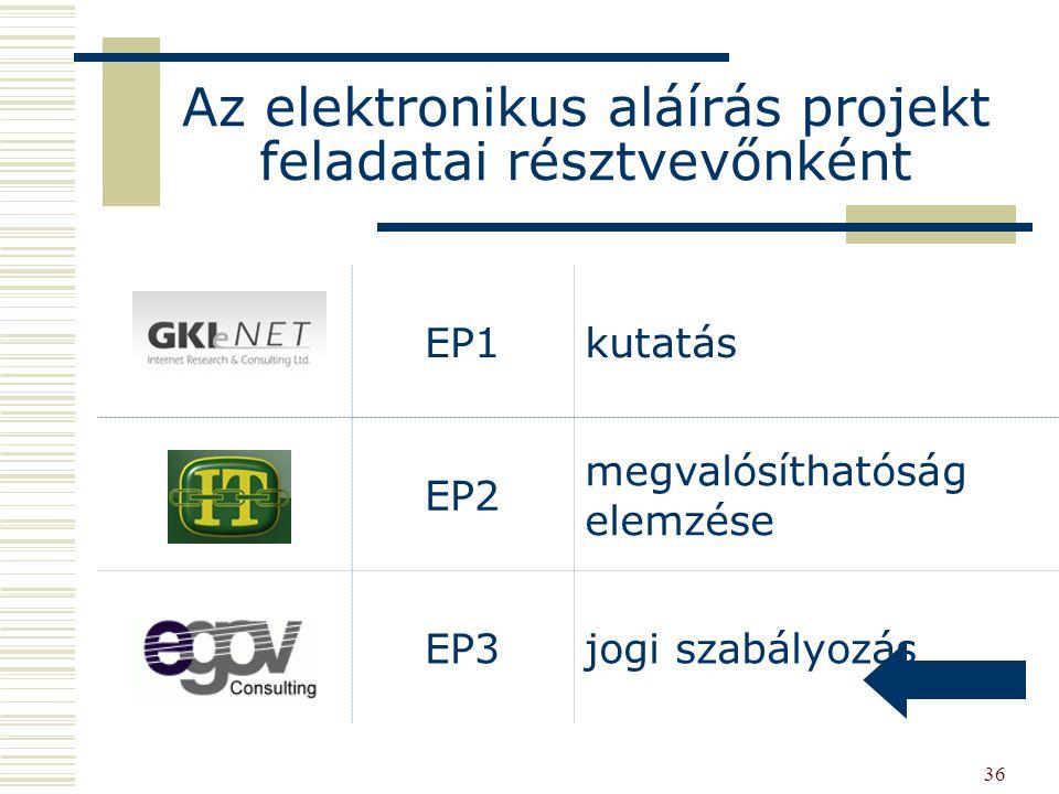 36 EP1kutatás EP2 megvalósíthatóság elemzése EP3jogi szabályozás Az elektronikus aláírás projekt feladatai résztvevőnként