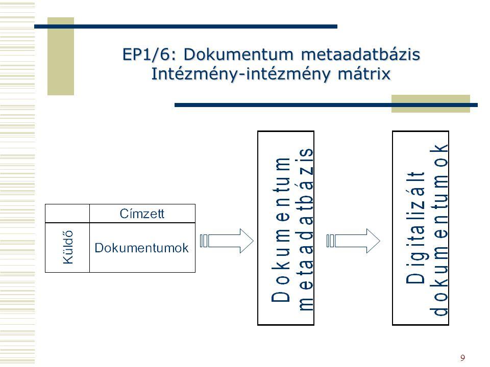 9 EP1/6: Dokumentum metaadatbázis Intézmény-intézmény mátrix