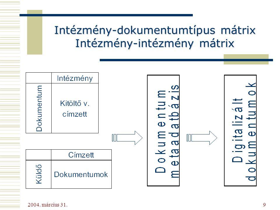 2004. március 31. 9 Intézmény-dokumentumtípus mátrix Intézmény-intézmény mátrix