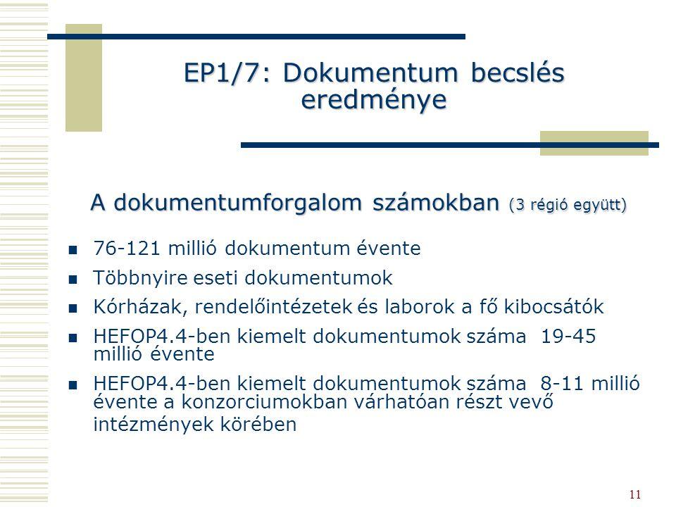 11 EP1/7: Dokumentum becslés eredménye 76-121 millió dokumentum évente Többnyire eseti dokumentumok Kórházak, rendelőintézetek és laborok a fő kibocsátók HEFOP4.4-ben kiemelt dokumentumok száma 19-45 millió évente HEFOP4.4-ben kiemelt dokumentumok száma 8-11 millió évente a konzorciumokban várhatóan részt vevő intézmények körében A dokumentumforgalom számokban (3 régió együtt)