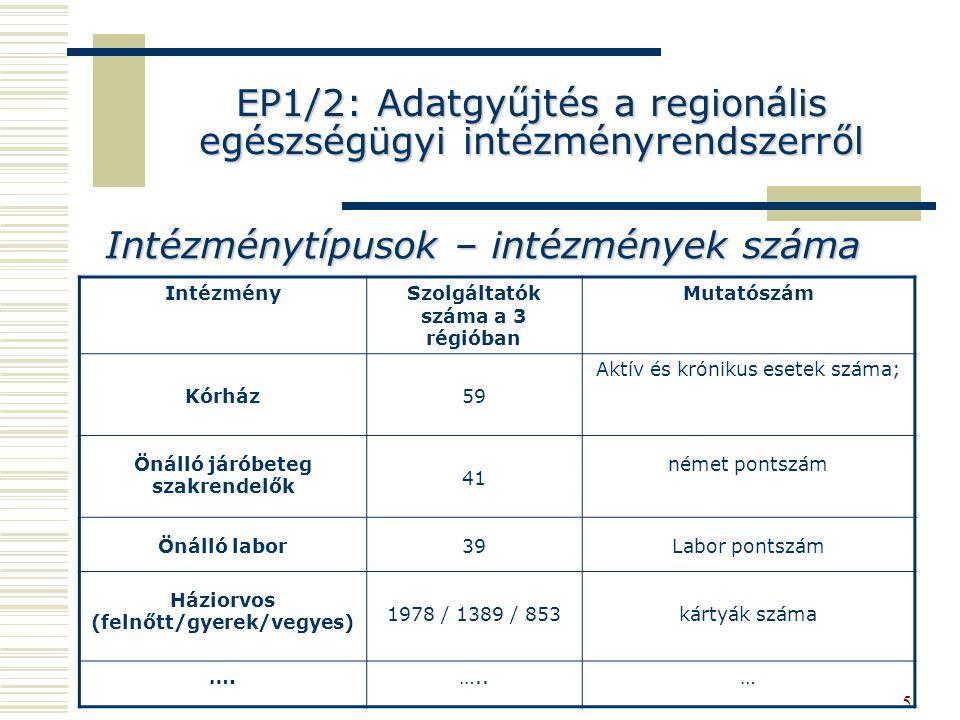 5 EP1/2: Adatgyűjtés a regionális egészségügyi intézményrendszerről Intézménytípusok – intézmények száma IntézménySzolgáltatók száma a 3 régióban Mutatószám Kórház59 Aktív és krónikus esetek száma; Önálló járóbeteg szakrendelők 41 német pontszám Önálló labor39Labor pontszám Háziorvos (felnőtt/gyerek/vegyes) 1978 / 1389 / 853kártyák száma ….…..…