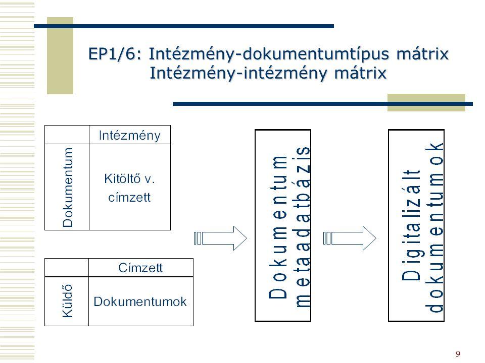 9 EP1/6: Intézmény-dokumentumtípus mátrix Intézmény-intézmény mátrix