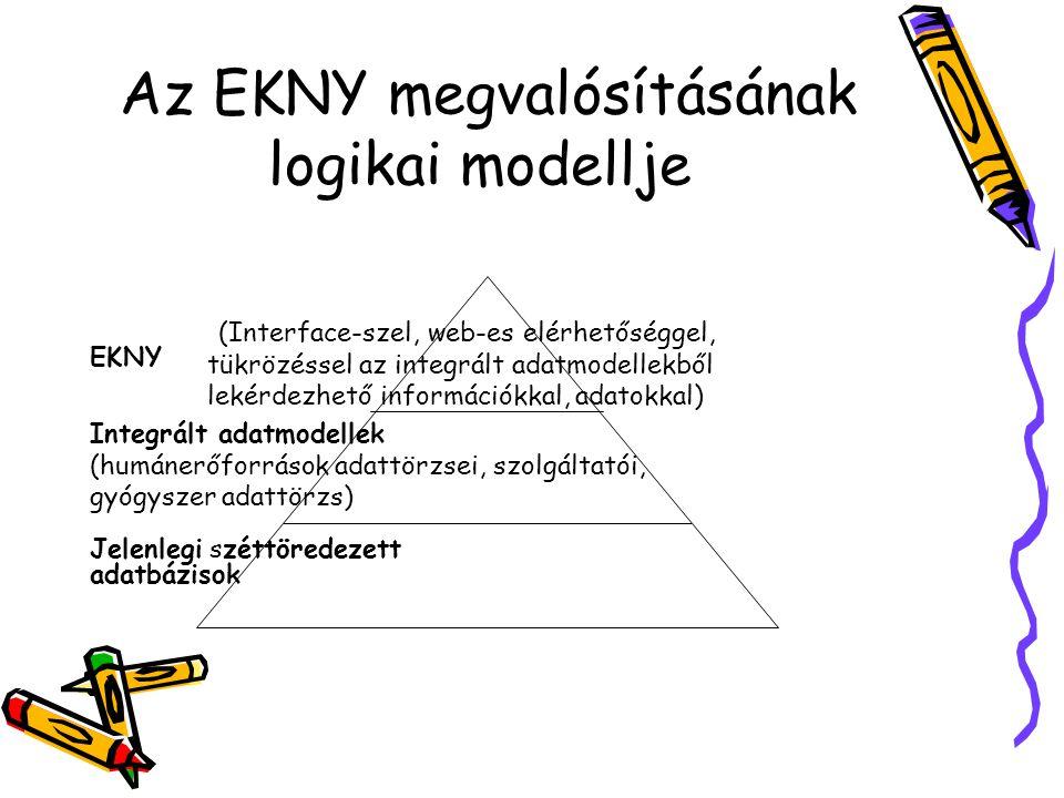 Az EKNY megvalósításának logikai modellje (Interface-szel, web-es elérhetőséggel, tükrözéssel az integrált adatmodellekből lekérdezhető információkkal, adatokkal) Integrált adatmodellek (humánerőforrások adattörzsei, szolgáltatói, gyógyszer adattörzs) EKNY Jelenlegi széttöredezett adatbázisok