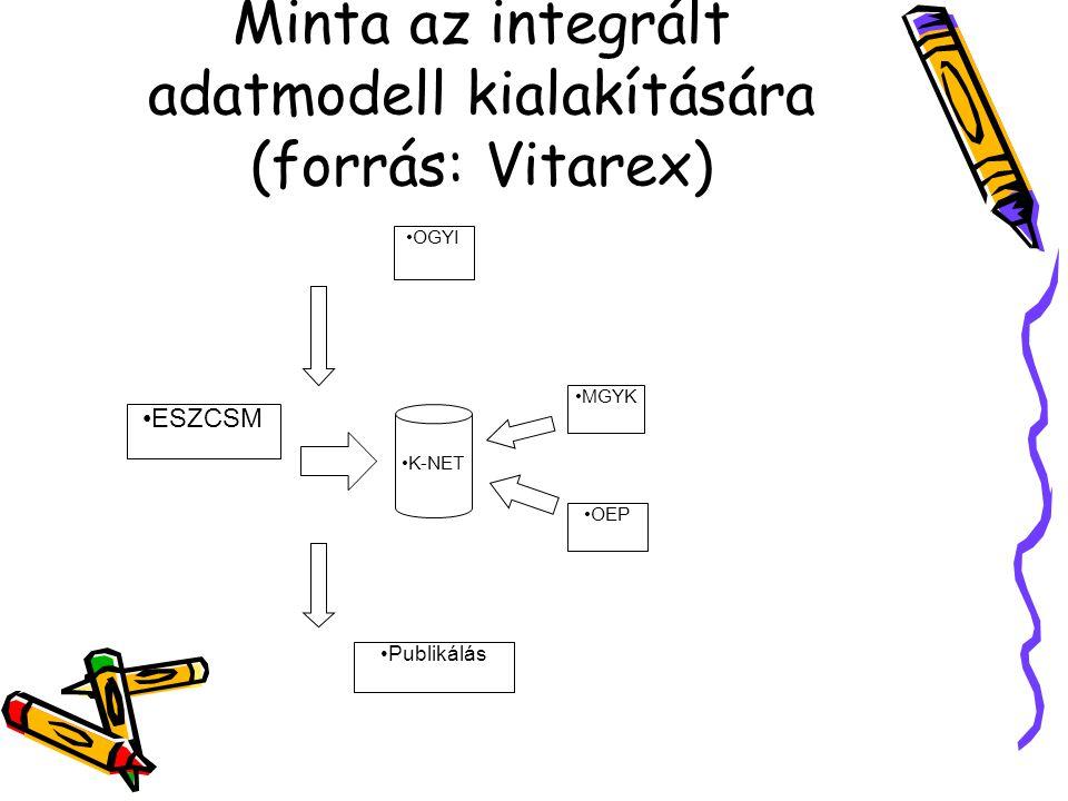 Minta az integrált adatmodell kialakítására (forrás: Vitarex) OGYI MGYK OEP K-NET Publikálás ESZCSM