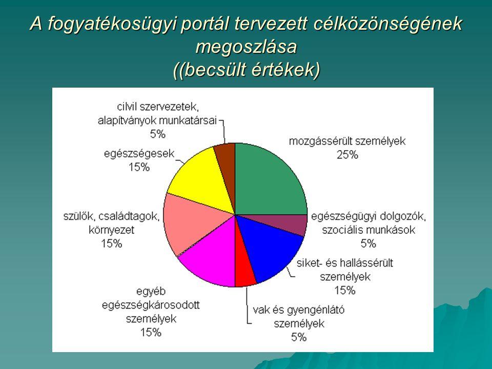 A fogyatékosügyi portál tervezett célközönségének megoszlása ((becsült értékek)