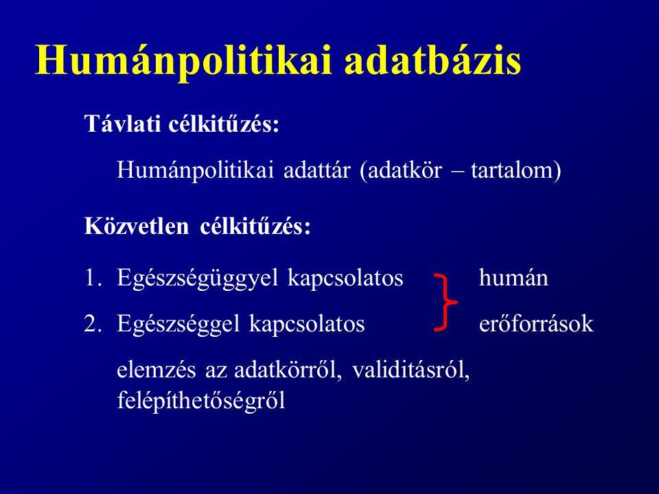 Humánpolitikai adatbázis Távlati célkitűzés: Humánpolitikai adattár (adatkör – tartalom) Közvetlen célkitűzés: 1.Egészségüggyel kapcsolatos humán 2.Eg