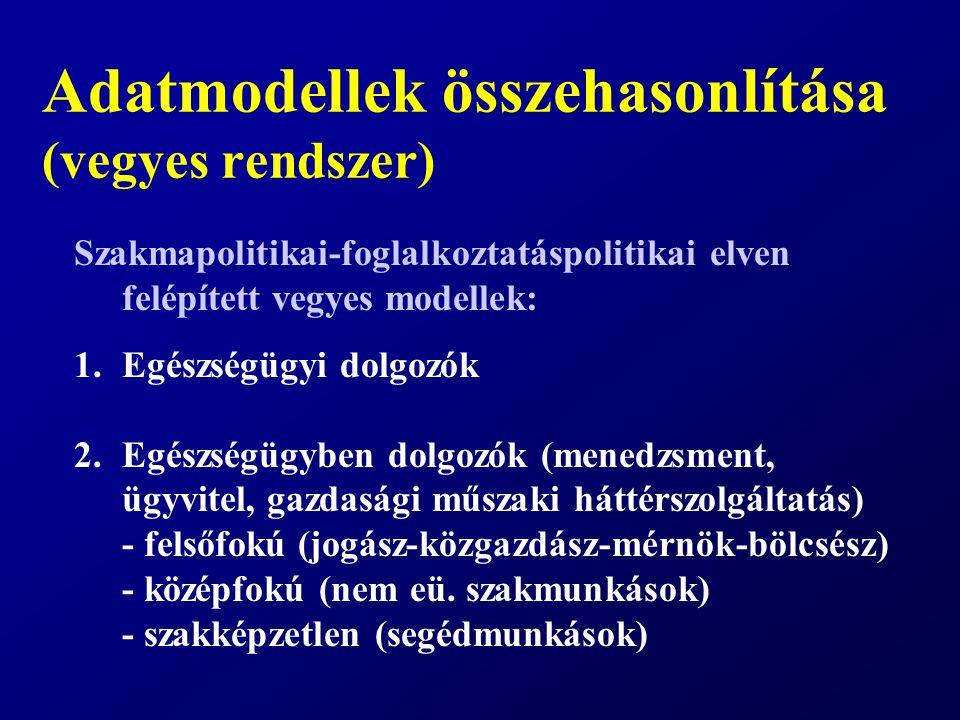 Adatmodellek összehasonlítása (vegyes rendszer) Szakmapolitikai-foglalkoztatáspolitikai elven felépített vegyes modellek: 1.Egészségügyi dolgozók 2.Egészségügyben dolgozók (menedzsment, ügyvitel, gazdasági műszaki háttérszolgáltatás) - felsőfokú (jogász-közgazdász-mérnök-bölcsész) - középfokú (nem eü.