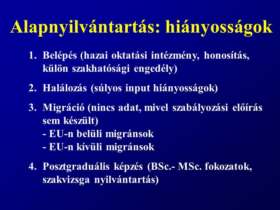 Alapnyilvántartás: hiányosságok 1.Belépés (hazai oktatási intézmény, honosítás, külön szakhatósági engedély) 2.Halálozás (súlyos input hiányosságok) 3.Migráció (nincs adat, mivel szabályozási előírás sem készült) - EU-n belüli migránsok - EU-n kívüli migránsok 4.Posztgraduális képzés (BSc.- MSc.