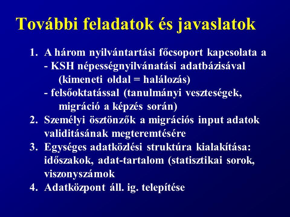 További feladatok és javaslatok 1.A három nyilvántartási főcsoport kapcsolata a - KSH népességnyilvánatási adatbázisával (kimeneti oldal = halálozás)