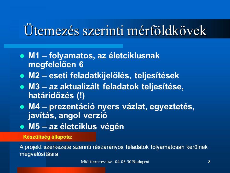 Mid-term review - 04.03.30 Budapest8 Ütemezés szerinti mérföldkövek M1 – folyamatos, az életciklusnak megfelelően 6 M2 – eseti feladatkijelölés, teljesítések M3 – az aktualizált feladatok teljesítése, határidőzés (!) M4 – prezentáció nyers vázlat, egyeztetés, javítás, angol verzió M5 – az életciklus végén Készültség állapota: A projekt szerkezete szerinti részarányos feladatok folyamatosan kerülnek megvalósításra