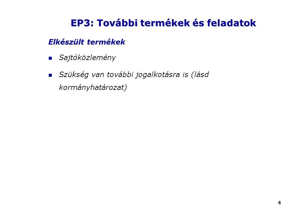 4 Elkészült termékek Sajtóközlemény Szükség van további jogalkotásra is (lásd kormányhatározat) EP3: További termékek és feladatok