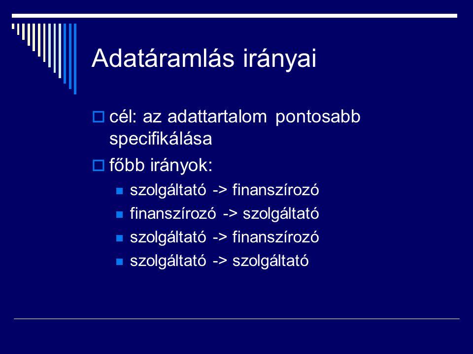 Adatáramlás irányai  cél: az adattartalom pontosabb specifikálása  főbb irányok: szolgáltató -> finanszírozó finanszírozó -> szolgáltató szolgáltató -> finanszírozó szolgáltató -> szolgáltató