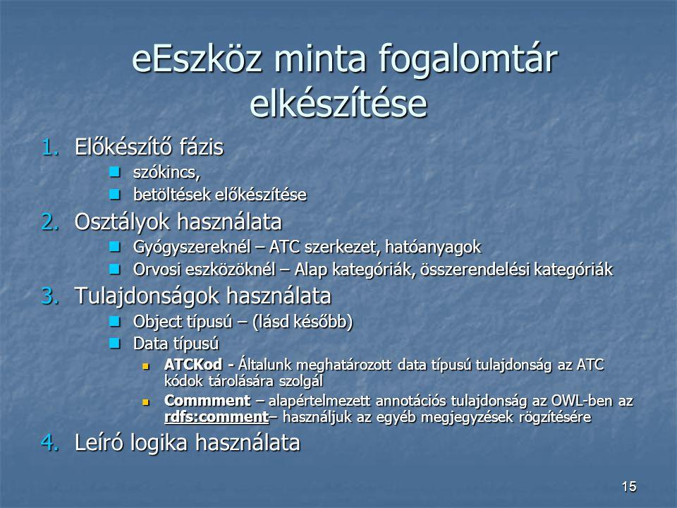 15 eEszköz minta fogalomtár elkészítése eEszköz minta fogalomtár elkészítése 1.Előkészítő fázis szókincs, szókincs, betöltések előkészítése betöltések előkészítése 2.Osztályok használata Gyógyszereknél – ATC szerkezet, hatóanyagok Gyógyszereknél – ATC szerkezet, hatóanyagok Orvosi eszközöknél – Alap kategóriák, összerendelési kategóriák Orvosi eszközöknél – Alap kategóriák, összerendelési kategóriák 3.Tulajdonságok használata Object típusú – (lásd később) Object típusú – (lásd később) Data típusú Data típusú ATCKod - Általunk meghatározott data típusú tulajdonság az ATC kódok tárolására szolgál ATCKod - Általunk meghatározott data típusú tulajdonság az ATC kódok tárolására szolgál Commment – alapértelmezett annotációs tulajdonság az OWL-ben az rdfs:comment– használjuk az egyéb megjegyzések rögzítésére Commment – alapértelmezett annotációs tulajdonság az OWL-ben az rdfs:comment– használjuk az egyéb megjegyzések rögzítésére 4.Leíró logika használata