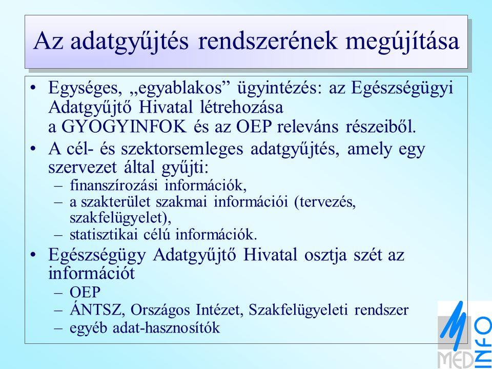 Szakfelügyeleti rendszer Közfinanszírozott szolgáltatások (KFSZ) MFSZ Közszolgáltatásban (KF) résztvevő eü szolgáltatókKF-ben nem részt vevő OEPESzCsM ÁNTSz Országos Intézetek KSH Ágazati Adat-tárház Egészségügy Adatgyűjtő Hivatal Szektor és cél- semleges adatgyűjtés a szolgáltatóktól