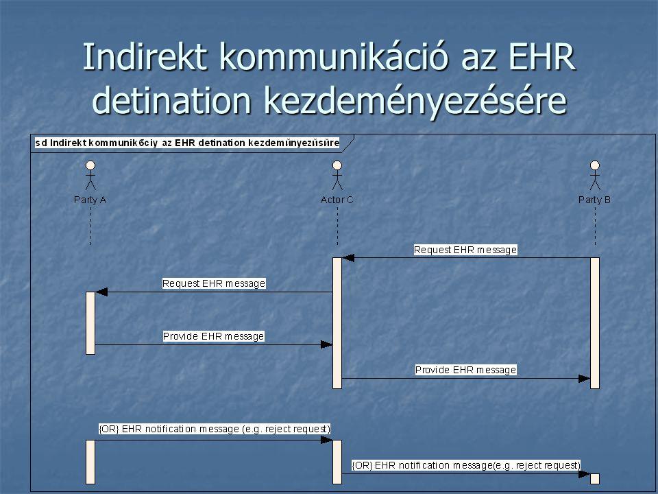 Indirekt kommunikáció az EHR detination kezdeményezésére