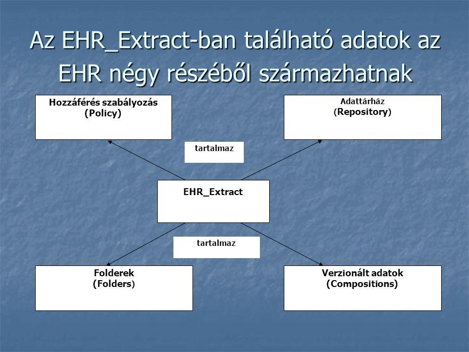 Az EHR_Extract-ban található adatok az EHR négy részéből származhatnak EHR_Extract Folderek (Folders ) Adattárház ( Repository ) Verzionált adatok (Compositions) Hozzáférés szabályozás (Policy) tartalmaz