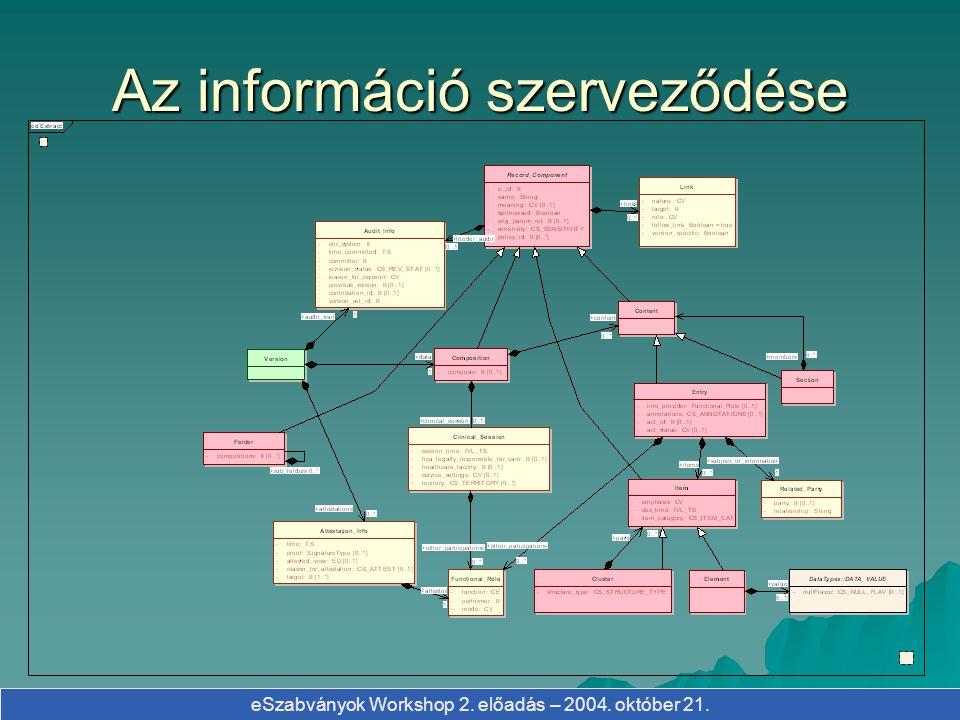 eSzabványok Workshop 2. előadás – 2004. október 21. Az információ szerveződése