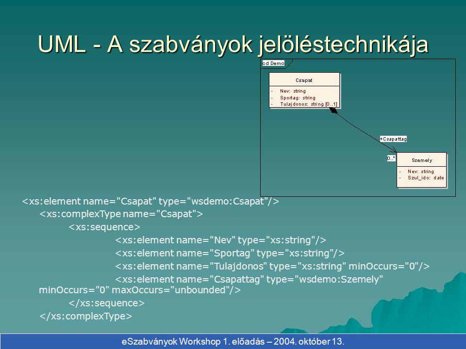 eSzabványok Workshop 1. előadás – 2004. október 13. UML - A szabványok jelöléstechnikája