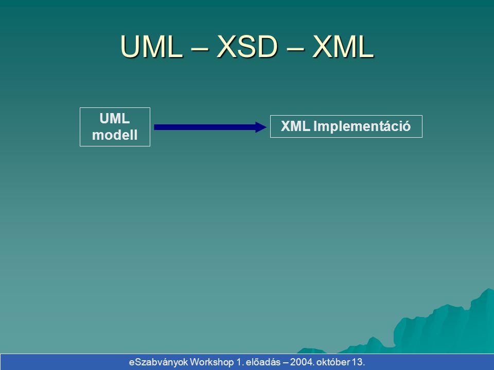 eSzabványok Workshop 1. előadás – 2004. október 13. UML modell XML Implementáció UML – XSD – XML