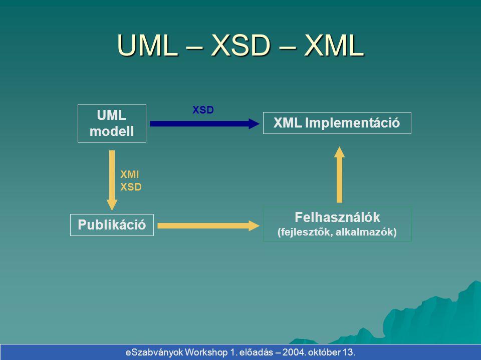 eSzabványok Workshop 1. előadás – 2004. október 13. UML – XSD – XML UML modell Felhasználók (fejlesztők, alkalmazók) Publikáció XML Implementáció XMI