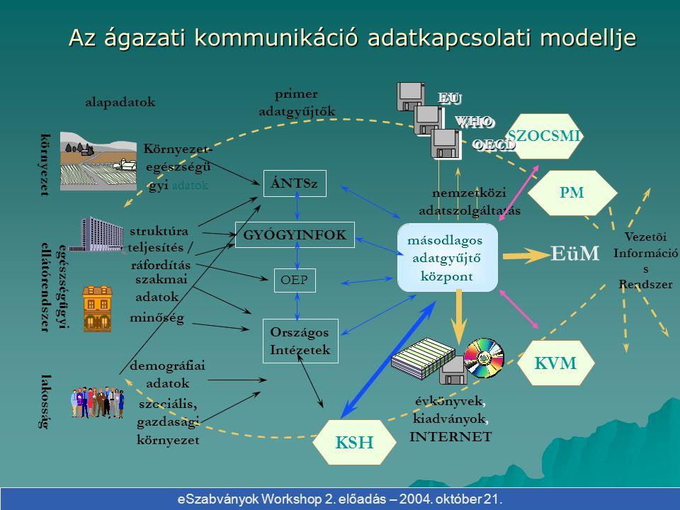 eSzabványok Workshop 2. előadás – 2004. október 21. Jelentés