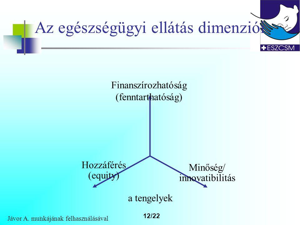 12/22 Az egészségügyi ellátás dimenziói Finanszírozhatóság (fenntarthatóság) Hozzáférés (equity) Minőség/ innovatibilitás a tengelyek Jávor A.
