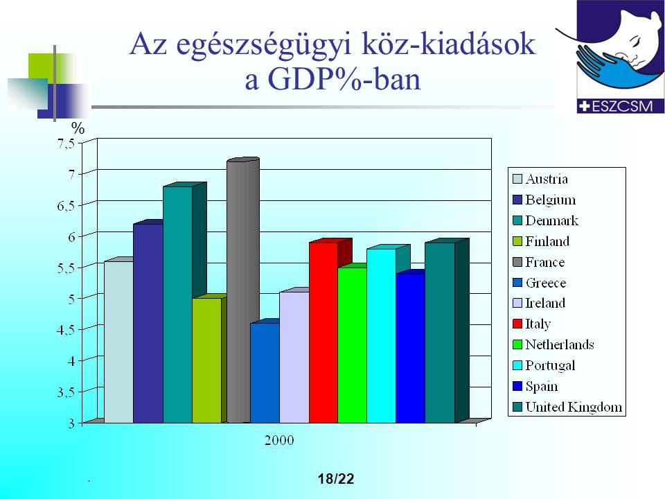 . 18/22 Az egészségügyi köz-kiadások a GDP%-ban %