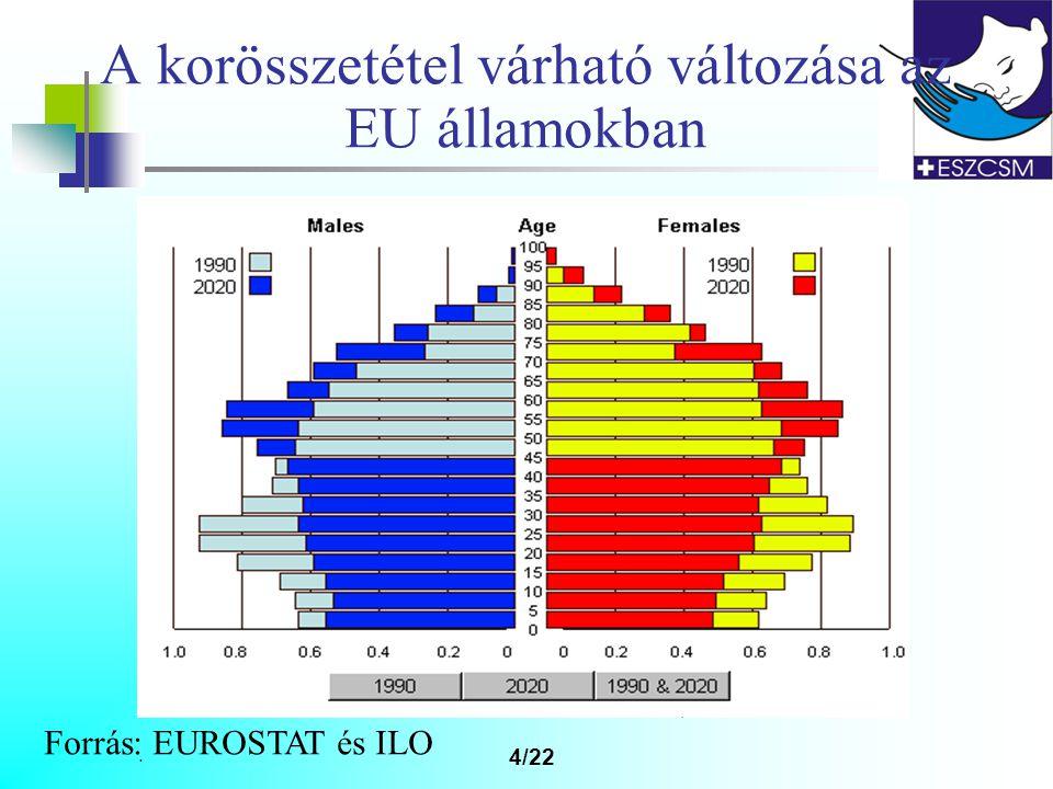 . 4/22 A korösszetétel várható változása az EU államokban Forrás: EUROSTAT és ILO