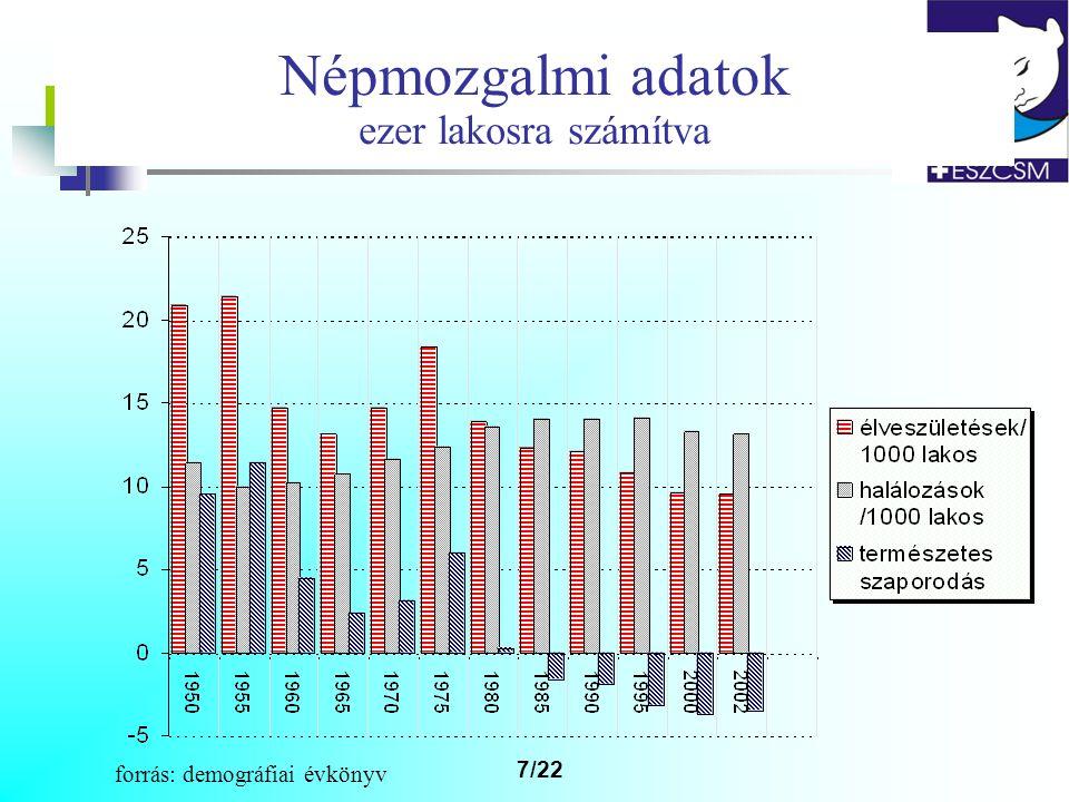 . 8/22 Népmozgalmi adatok ezer lakosra számítva forrás: KSH STADAT *előzetes számítás a 2001 első 10 hó adatai alapján