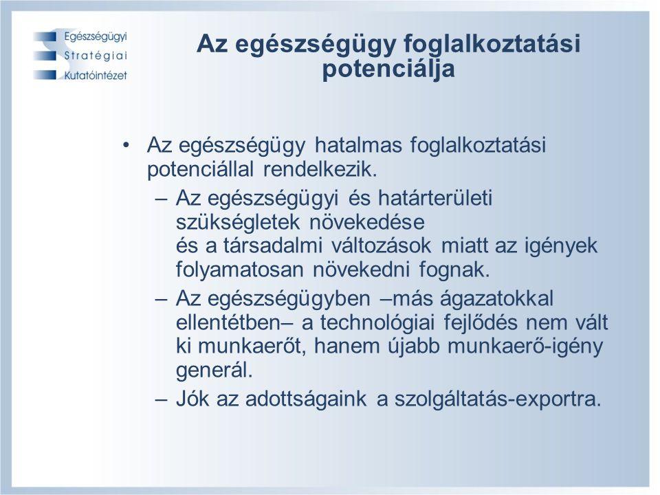 15/19 Az egészségügy foglalkoztatási potenciálja Az egészségügy hatalmas foglalkoztatási potenciállal rendelkezik.