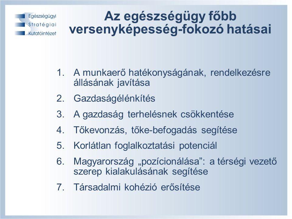 """8/19 Az egészségügy főbb versenyképesség-fokozó hatásai 1.A munkaerő hatékonyságának, rendelkezésre állásának javítása 2.Gazdaságélénkítés 3.A gazdaság terhelésnek csökkentése 4.Tőkevonzás, tőke-befogadás segítése 5.Korlátlan foglalkoztatási potenciál 6.Magyarország """"pozícionálása : a térségi vezető szerep kialakulásának segítése 7.Társadalmi kohézió erősítése"""