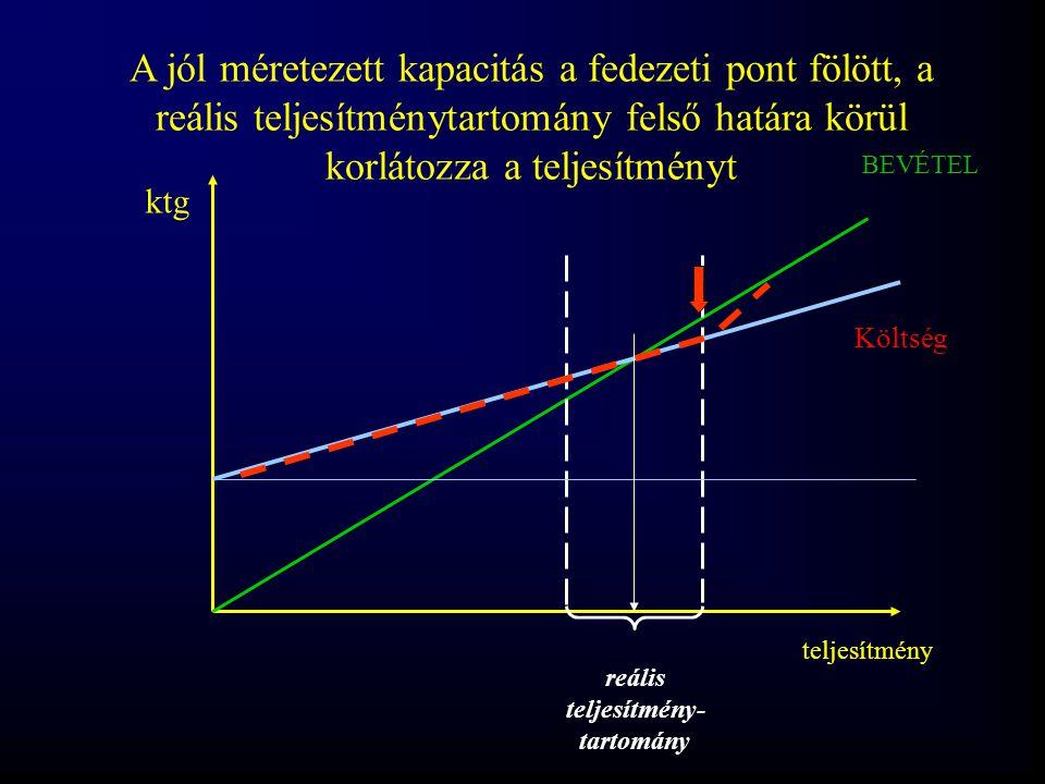 BEVÉTEL teljesítmény ktg Költség reális teljesítmény- tartomány A jól méretezett kapacitás a fedezeti pont fölött, a reális teljesítménytartomány fels