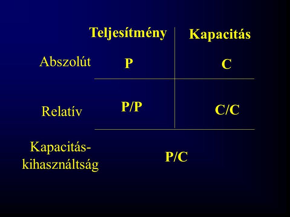 Teljesítmény Kapacitás Abszolút Relatív C P C/C P/P P/C Kapacitás- kihasználtság