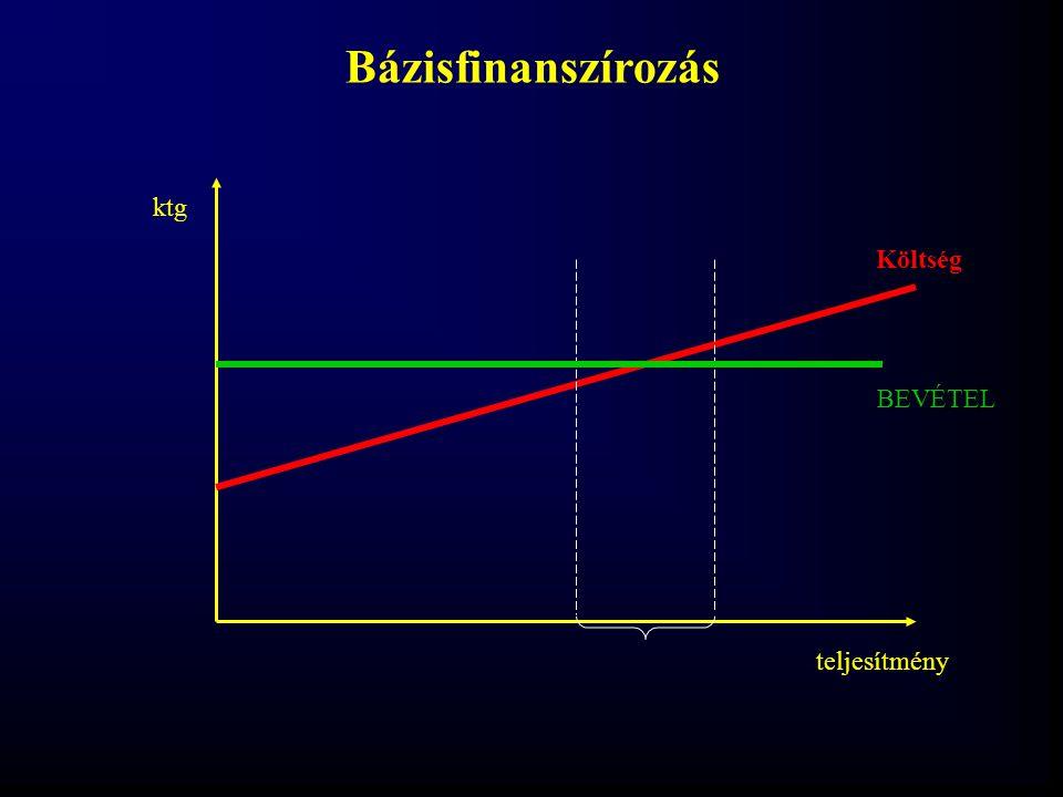 BEVÉTEL teljesítmény ktg Költség Bázisfinanszírozás